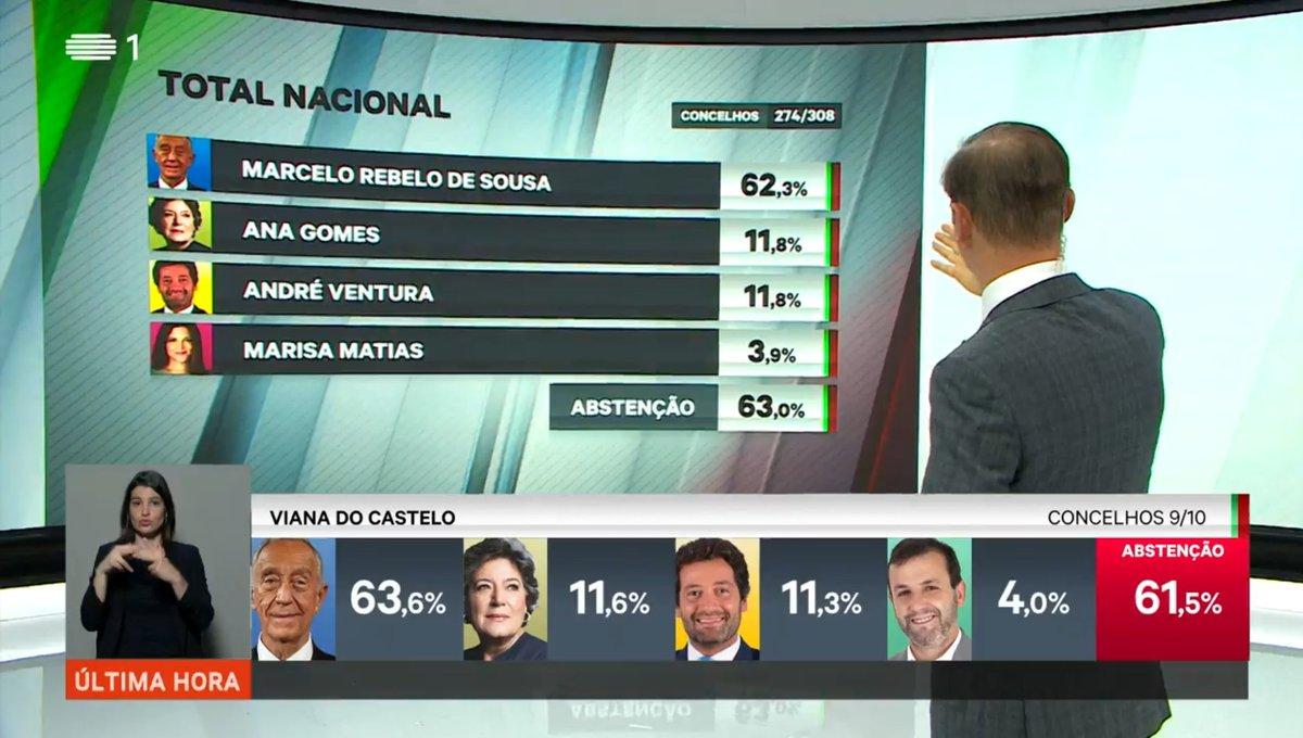 #Presidenciais2021 - RTP Atualização Total Nacional Disputa Intensa na 2° Colocação