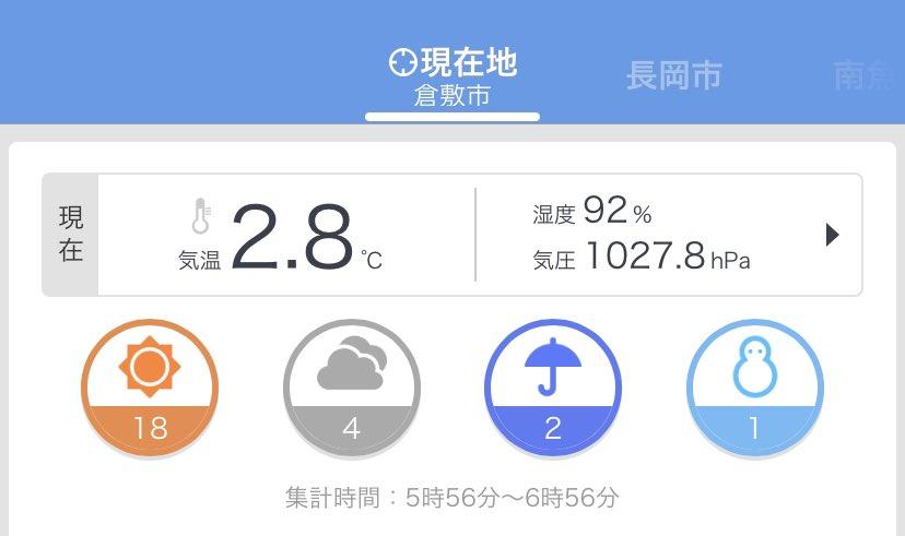 摂氏2度8分、 冬晴れの倉敷市です☀️  #sun2okuda #朝リズム #Monday #Morning