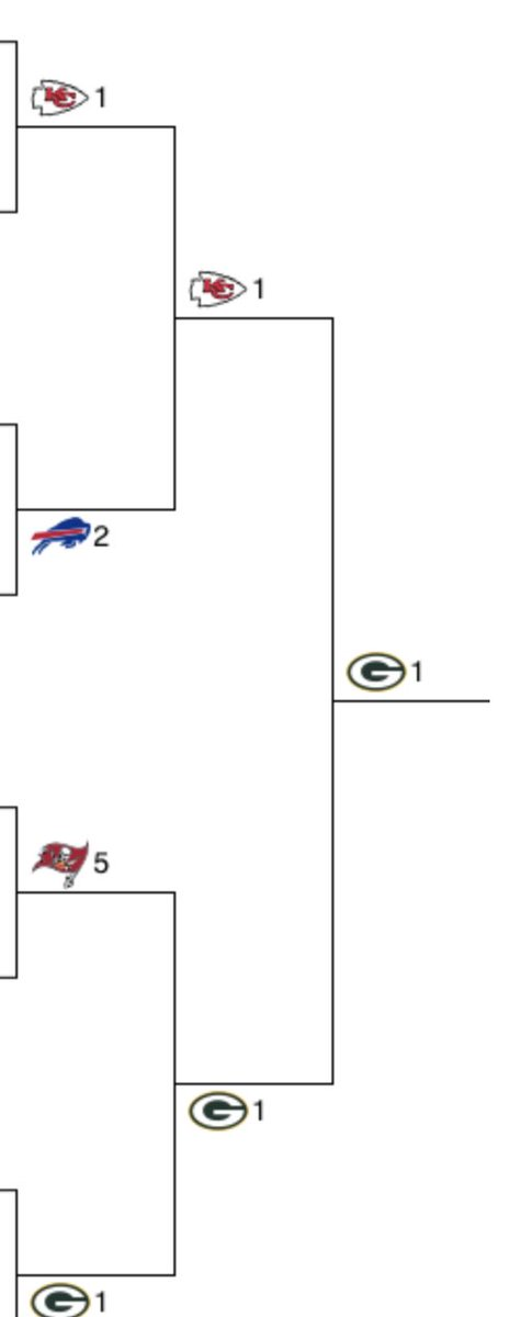 This is it! MONEY IS ON #GoPackGo A-Rod gets Ring Two! #ChiefsKingdom Homies run it back But my cinema side loves #BillsMafia a 20yr love story #GoBucs #TB12 will never die!!! Let's F'ing Go!!!