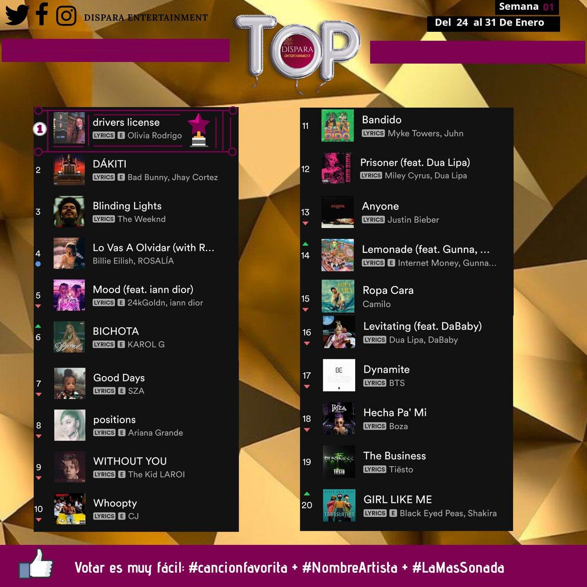 Ya esta aquí el Top Dispara!! Todos los domingos las 20 mejores canciones de la semana vota por tu favorita🎧🎵😱 #Theweeknd #billieeilish #badbunny #Arianagrande #karolg #bts #justinbieber #rosalia #tiesto #dualipa  #sza #camilo #shakira #blackeyedpeas #mileycyrus #24kgoldn