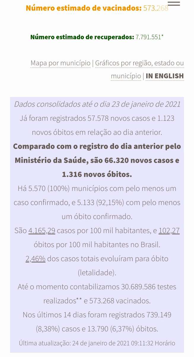 pouco mais de 573 mil vacinados no Brasil até a manhã deste domingo, 24  dados: @CoronavirusBra1  #COVIDー19 #Vacina #vacinometro