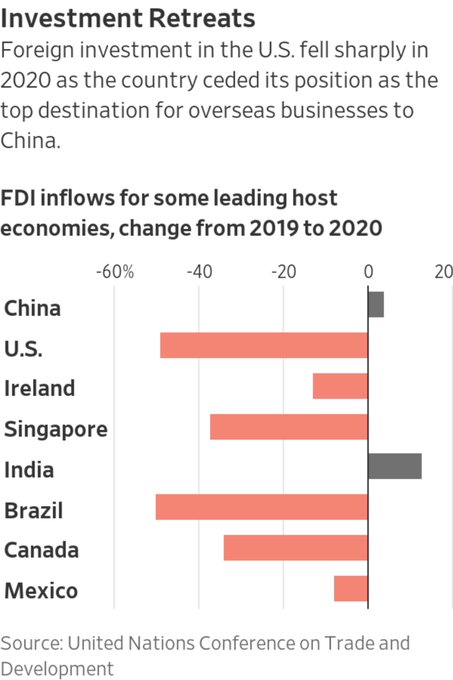 China Overtakes US as World's Leading Destination for Foreign Direct Investment Photo