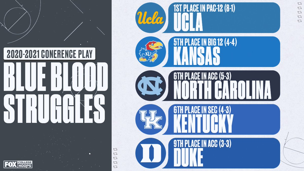 👀🐻 @UCLAMBB is the only Blue Blood in first place in their conference right now