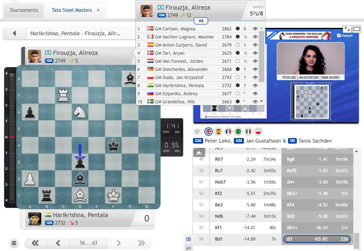 test Twitter Media - A changing of the generations in chess? 17-year-old Alireza Firouzja wins a 3rd game in a row to take the sole lead in Wijk aan Zee, a full 1.5 points ahead of Magnus!  https://t.co/GxBwfodE9n   #c24live #TataSteelChess https://t.co/QQCNEb8aTc