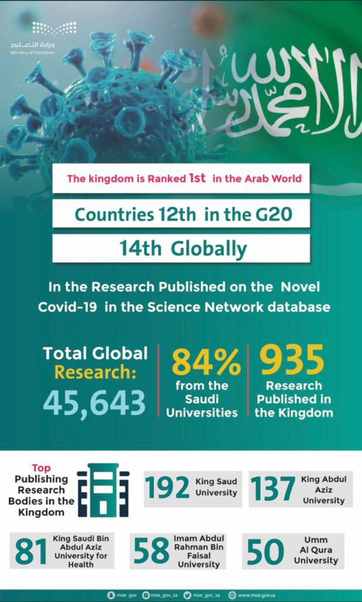 #Education is the main pillar of #SaudiArabia's transforming society. Saudi Arabia ranks 12th among #G20 for #Covid_19 researches and launched a series of #digital #learning platforms and 20 #satelliteTV channels to ensure #LearningNeverStops. #EducationDay  #EducationForAll