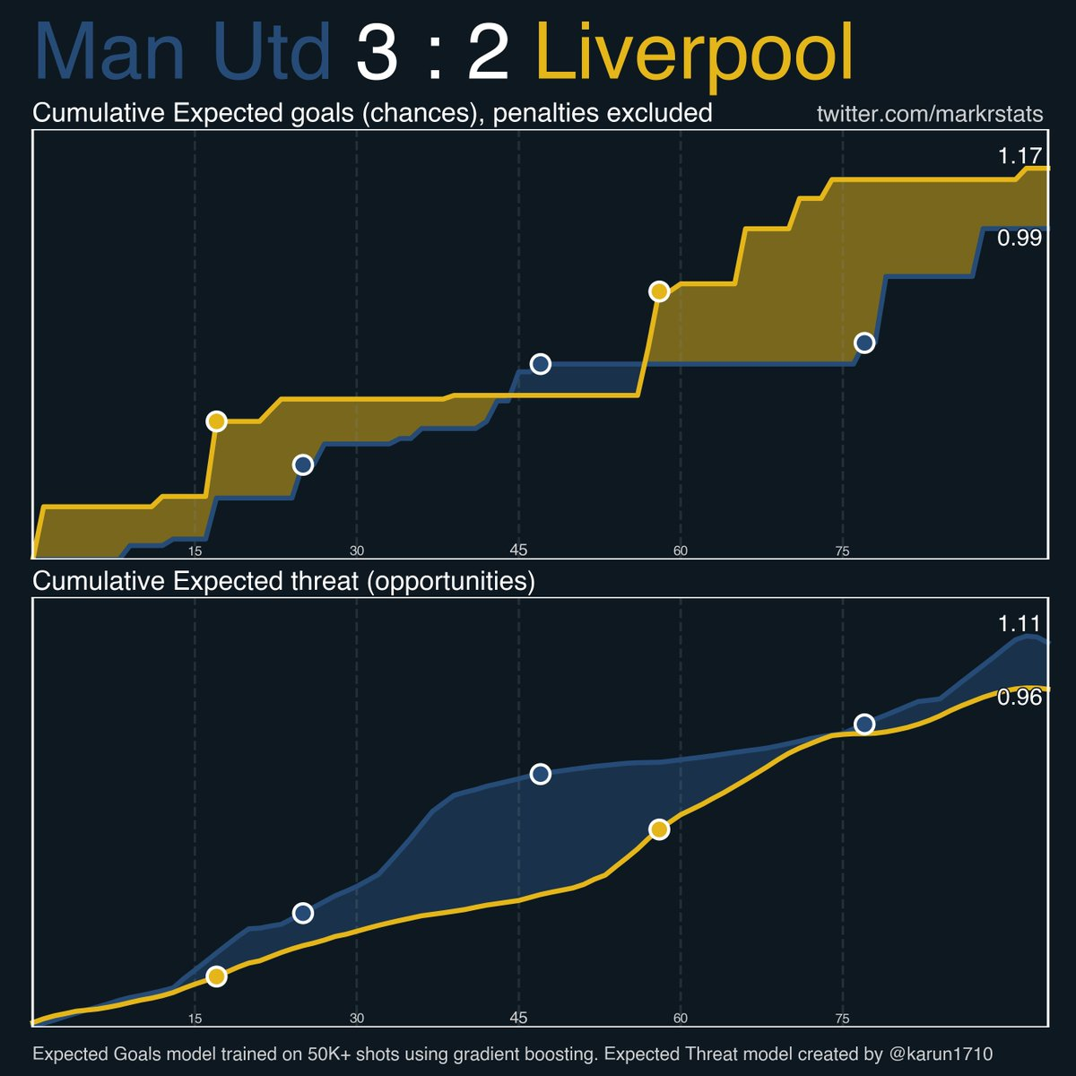 #ManUtd - #Liverpool NPxG: 0.99 - 1.17 xThreat: 1.12 - 0.96  Liverpool had some chances to score third right before Bruno's free-kick   #MUNLIV