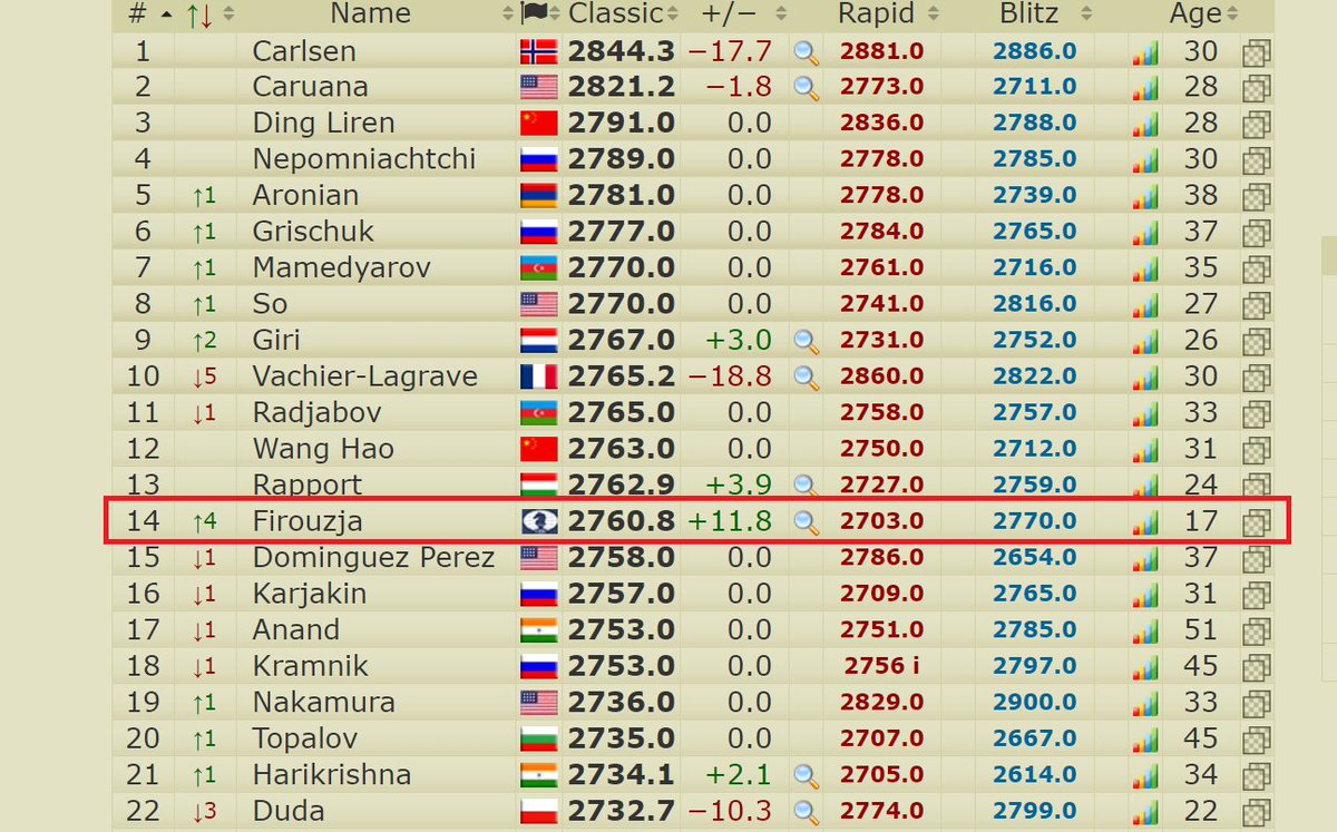 test Twitter Media - Firouzja has also crossed 2760 and is up to world no. 14, with the Top 10 a realistic goal this event, while Esipenko is knocking on the door of the 2700 club on 2696! https://t.co/ItEiLvGZfb  #TataSteelChess https://t.co/A8txmzvbrf