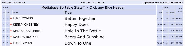 #DownToOne is in the top 5 inching closer and closer to @LukeBryanOnline 26th number one we can do this call radio stations and get it to number one