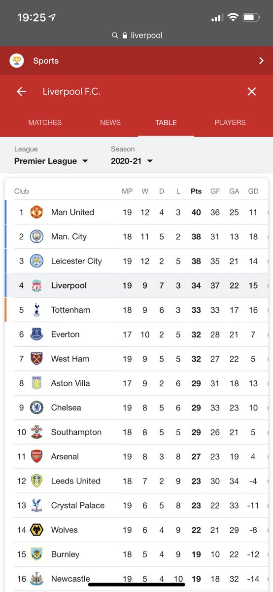 It's okay #Liverpool fans, you can focus on the #pl and try to get top 4 🤣🤣🤣🤣