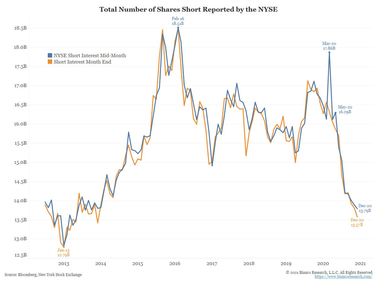 Some say this is not a massive short squeeze because the total no. of shorts is at a multiyear low.  This is backwards, a short squeeze forces short positions to close.  The chart below shows that is happening big time.  I ask again, when was a bigger short squeeze in US history? https://t.co/QOa7aFQsre https://t.co/QV8zPDgAJm
