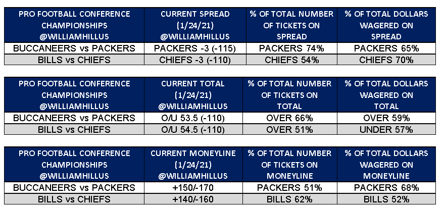 💰Where is the money flowing prior to today's #NFL conference championship games? At @WilliamHillUS sports books, #GoPackGo (-3) is receiving 74% of tickets at 65% of dollars wagered. #ChiefsKingdom (-3) is receiving 54% of tickets and 70% of the money. ➡️