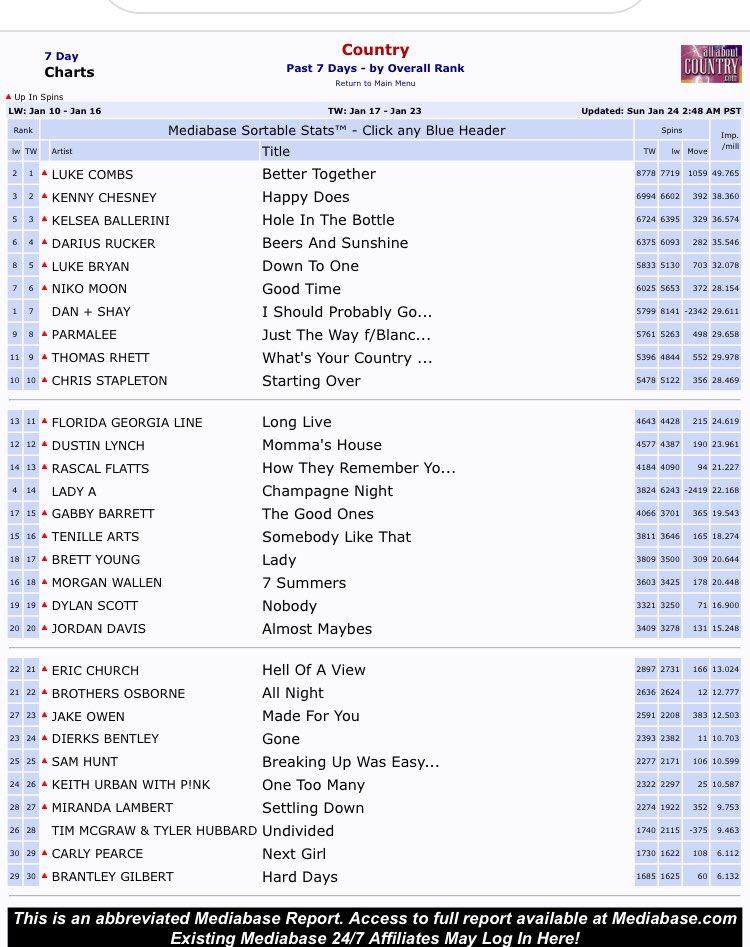 Top 5!!!!! @LukeBryanOnline #DownToOne #LukeBryan