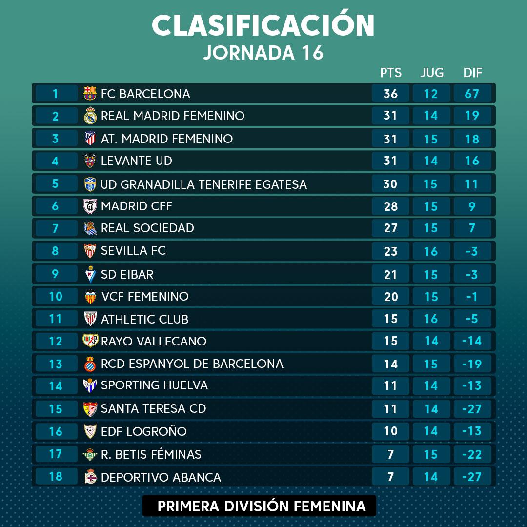 🏆 ¡CLASIFICACIÓN DE #PRIMERAIBERDROLA! 🏆  🚀 @FCBfemeni líder seguido del @realmadridfem, @AtletiFemenino y @LUDfemenino  ⬇️ El @RCDeportivo sigue último empate a pts con el @RealBetisFem  #Jornada16 #ÓrdagoAChica #futfem  📸 @LaLiga