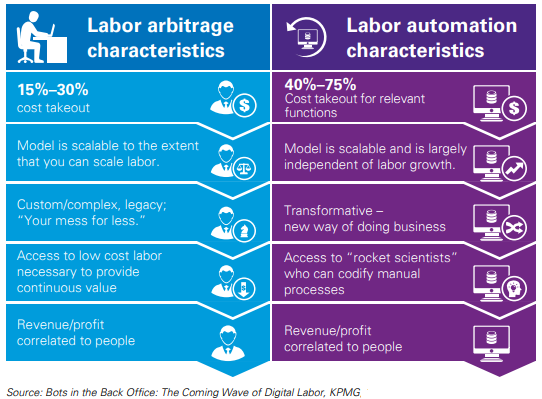 RPA: Automation in the Finance and Accounting Departments #RPA #FINANCE #ROBOTIC #AUTOMATION #ACCOUNTING #DIGITIZATION #XORLOGICS #DATAMANAGEMENT #ROBOTICS https://t.co/1NwQ18Ysum https://t.co/Zxrs2UROoL