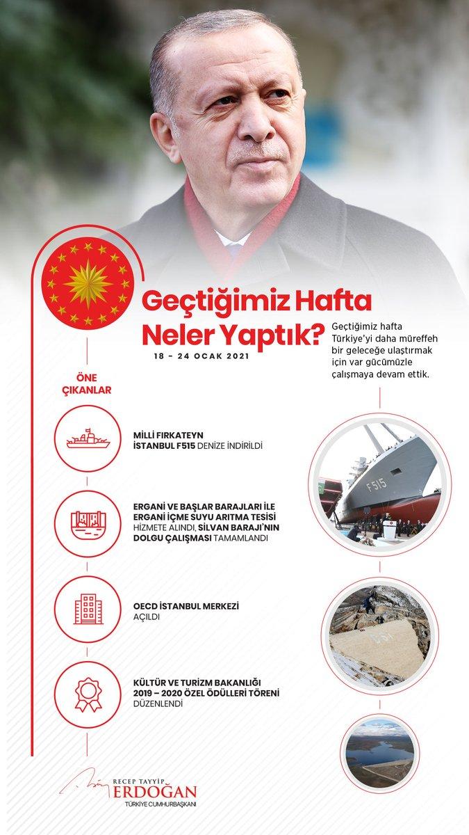 Geçtiğimiz hafta özellikle tarım, enerji ve savunma sanayii alanlarında birçok önemli hizmeti ve projeyi hayata geçirdik, hizmete alınacak eserlerin yapımına hız kazandırdık.   Türkiye'yi daha müreffeh bir geleceğe ulaştırmak için azim ve kararlılıkla çalışmaya devam edeceğiz.