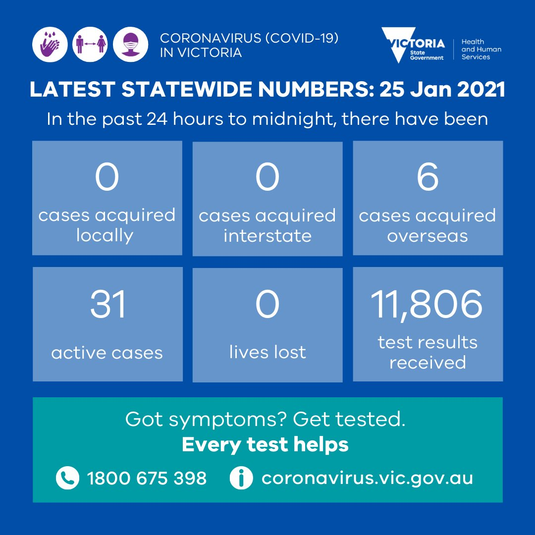 Yesterday 0 locally acquired cases were reported, 6 in hotel quarantine. It's been 19 days since the last locally acquired case. 11,806 test results were received #EveryTestHelps. More later:  #COVID19VicData #COVID19Vic