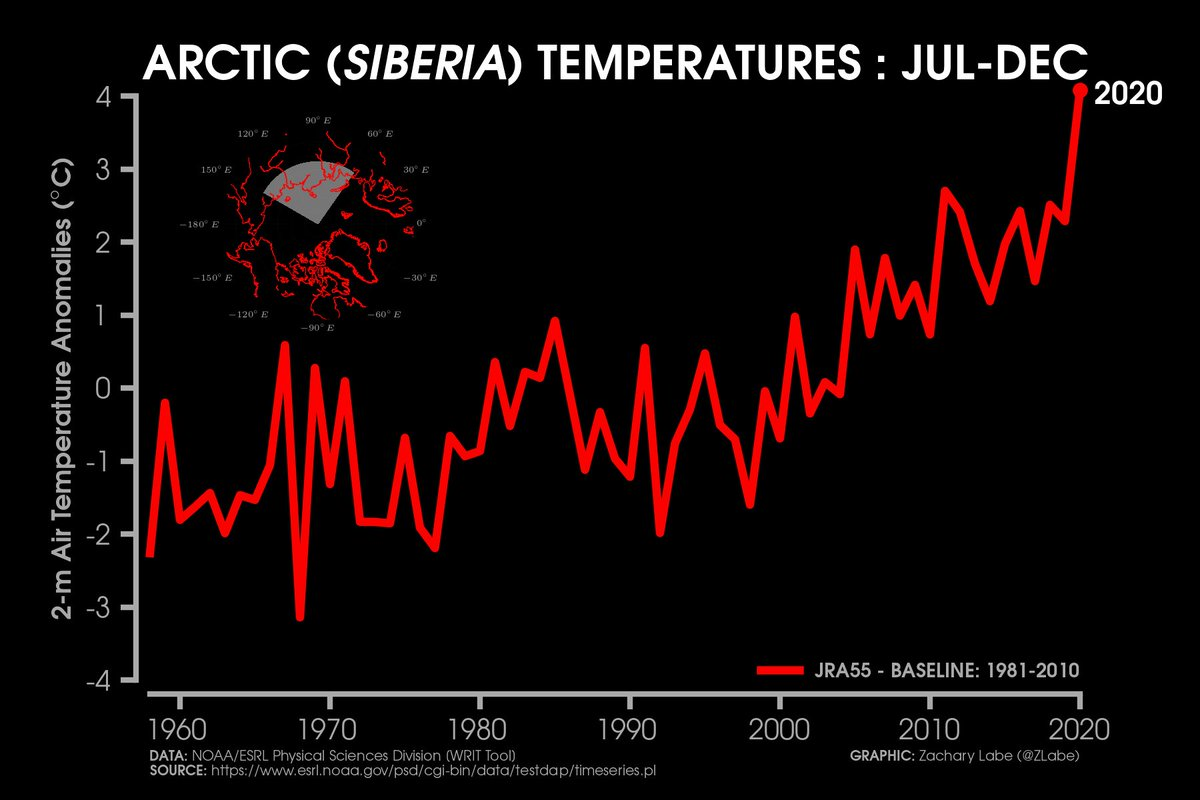 Temperature anomalies over the last 6 months in the Siberian #Arctic (particularly near the Laptev-Kara Seas)... https://t.co/2yWaDzShY8