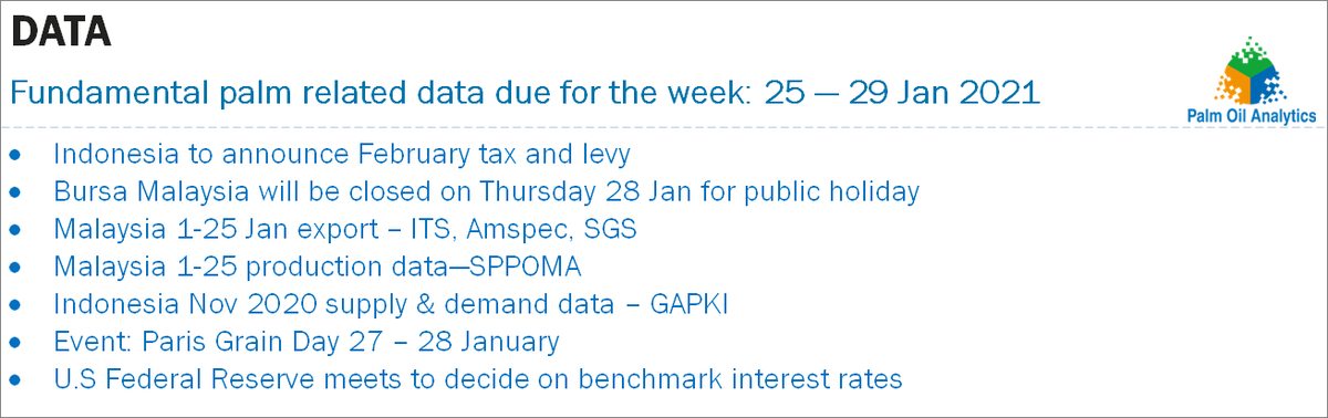 @mpocHQ: RT @sathia_varqa: Fundamental palm related data due for the week: 25 — 29 Jan 2021 #palmoil @mpocHQ @mpic_my https://t.co/ktodlAo9D0