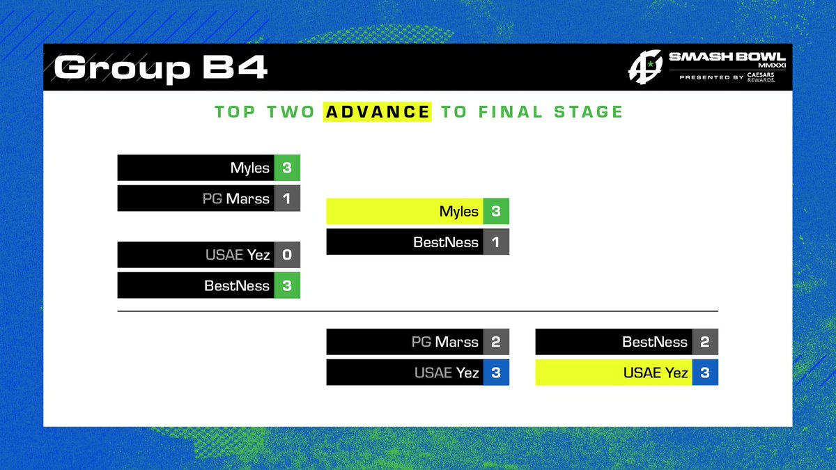 Stage 2 of #SmashBowl is over, and @MylesMoves and @YezSSB are moving on!  The Final Stage lineup is now complete!