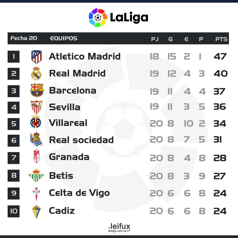 #frontend #webdesign #responsivedesign #caracas #digitaldesign #Barça #identitydesign #artwork #graphicdesign #sevilla #ui #ux #uidesign #uxdesign #japan #czech #russia #vector #romania #ai #realmadrid #fcbarcelona #LaLigaSantander #LaLiga #Atleti #Messi