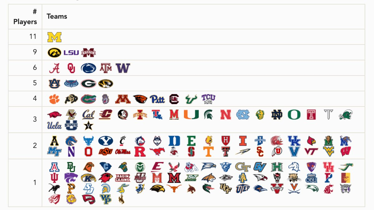 Here's a breakdown of the alma maters of the active rosters of the 4 NFL Conference Championship teams. (h/t SalzigHund).