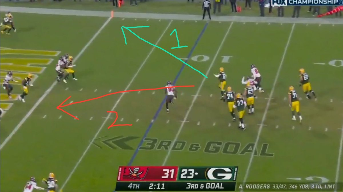Option 1: take the open running lane and dive for the goal line, if you don't make it you're closer for a 4th down try. Option 2: throw low to a covered man, unsurprisingly don't complete.  I just cannot believe he didn't run. It's bewildering. #GBvsTB #aaronrogers #Packers
