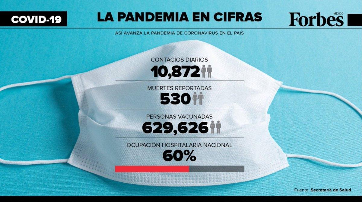 Al corte de hoy, México suma 10,872 casos nuevos mientras los hospitales se encuentran al 60% de su capacidad.  En tanto, ya son 629,626 las personas vacunadas en el territorio nacional.