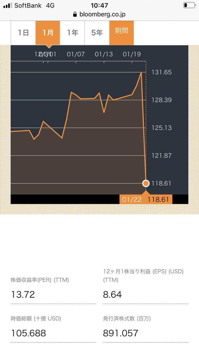 株価 リバー ホールディングス