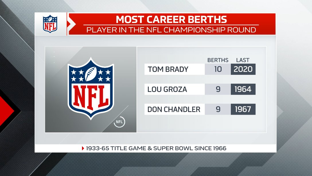 Thanks to a @Buccaneers 31-26 win at GB that gave them the #NFCChampionship today, Tom Brady has broken a tie for the most such berths by a player on this list as suiting up in 2 weeks for the Super Bowl will give him the most appearances vying to be part of the NFL world champs
