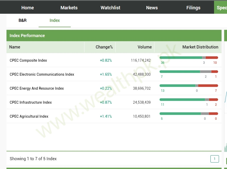 WealthPK #CPEC Index Update (12:30 PKT):  Electronic Communications: +1.65%🔼 Agricultural: +1.41%🔼 Infrastructure: +0.87%🔼 Composite: +0.82%🔼 Energy & Resource: +0.22%🔼  For more #data & #information:  #CPECMakingProgress #Pakistan #Stocks #market