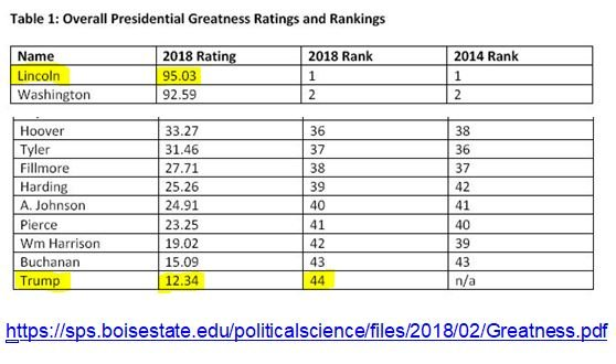 @KenRoth @stablegeniusinc Trump was *already* ranked as the worst president in US history in 2018, by a survey panel of 200 presidential historians. (Boise State U)  That was *before*:  - #Ukrainegate - #Impeachment1 - #RussianBounties - #COVID19 - The #CapitolCoup - #Impeachment2