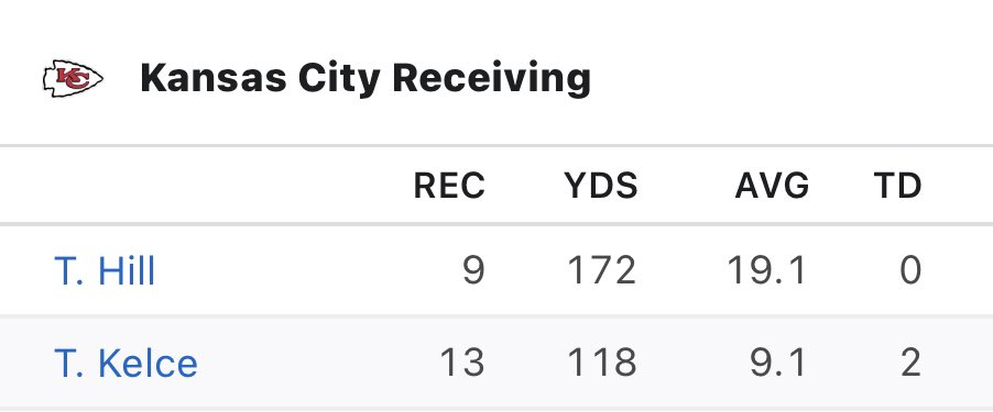 Not gonna beat the Chiefs when the stat line looks like this