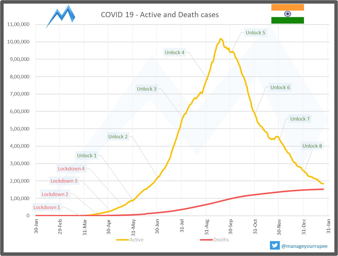 Active cases continue to drop. Single-day drop in active cases by  226. Active cases decrease by  8,33,572 in the last 129 days. Recovery Rate stands at 96.83%  #COVID19 #COVID19India #IndiaFightsCorona #Unite2FightCorona