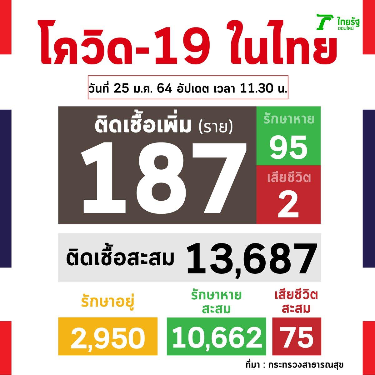 ไทยพบผู้ป่วย 187 ราย และมีเสียชีวิตเพิ่ม 2 ศพ  ▪ จากระบบเฝ้าระวัง และระบบบริการ 61 ราย ▪ ค้นหาผู้ป่วยเชิงรุกในชุมชน 116 ราย ▪ จากต่างประเทศ และเข้า State Quarantine 10 ราย  #โควิด19 #COVID19 #Thairath #ไทยรัฐออนไลน์