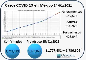 Pronóstico 24 de enero  Casos confirmados de #COVID19  para #Mexico y #Puebla, y nuestro pronóstico máximo y mínimo a 5 días usando series de tiempo y #MachineLearning  #DataScience #FelizDomingo  #iA  #DataAnalytics   .https://t.co/jA5Z8MSBTF https://t.co/e0sb7LPrG3