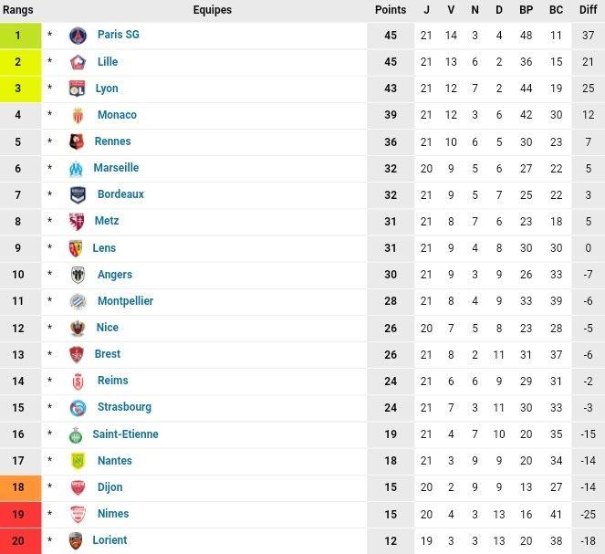 Classement du Championnat de France à l'issue de la 21e journée  #Ligue1 #Day21 #PSG