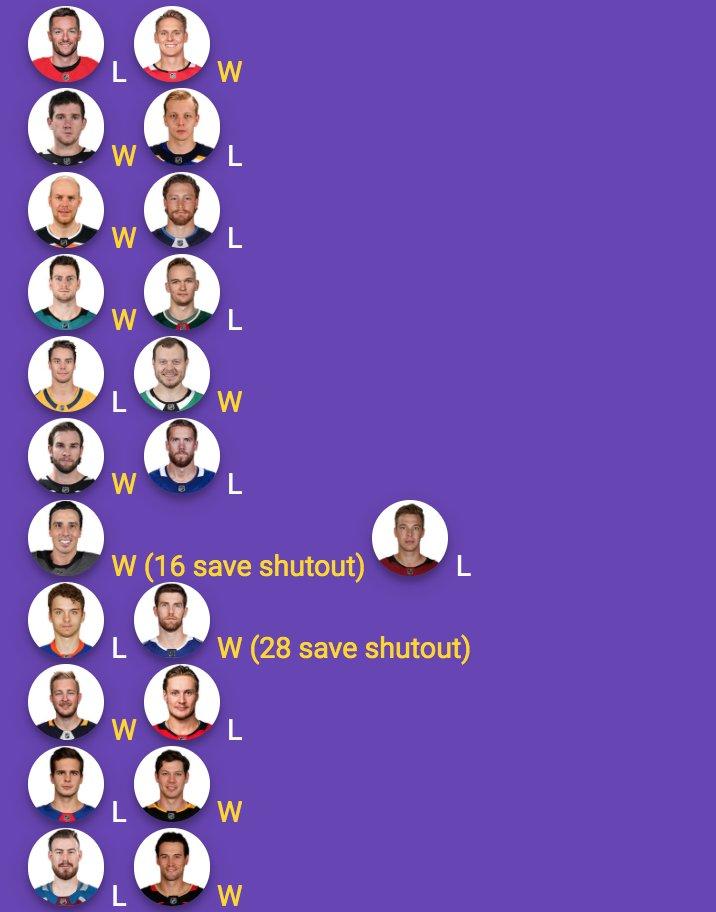 #NHL #Goalies 1/24 Wins #Blackhawks Lankinen #GoKingsGo Quick #LetsGoOilers Koskinen #SJSharks Jones #GoStars Khudobin #LeafsForever Campbell #VegasBorn Fleury (16 sv SO) #NJDevils Wedgewood (28 sv SO) #LetsGoBuffalo Ullmark #LetsGoPens Jarry #FlyTogether Gibson #HockeyTwitter