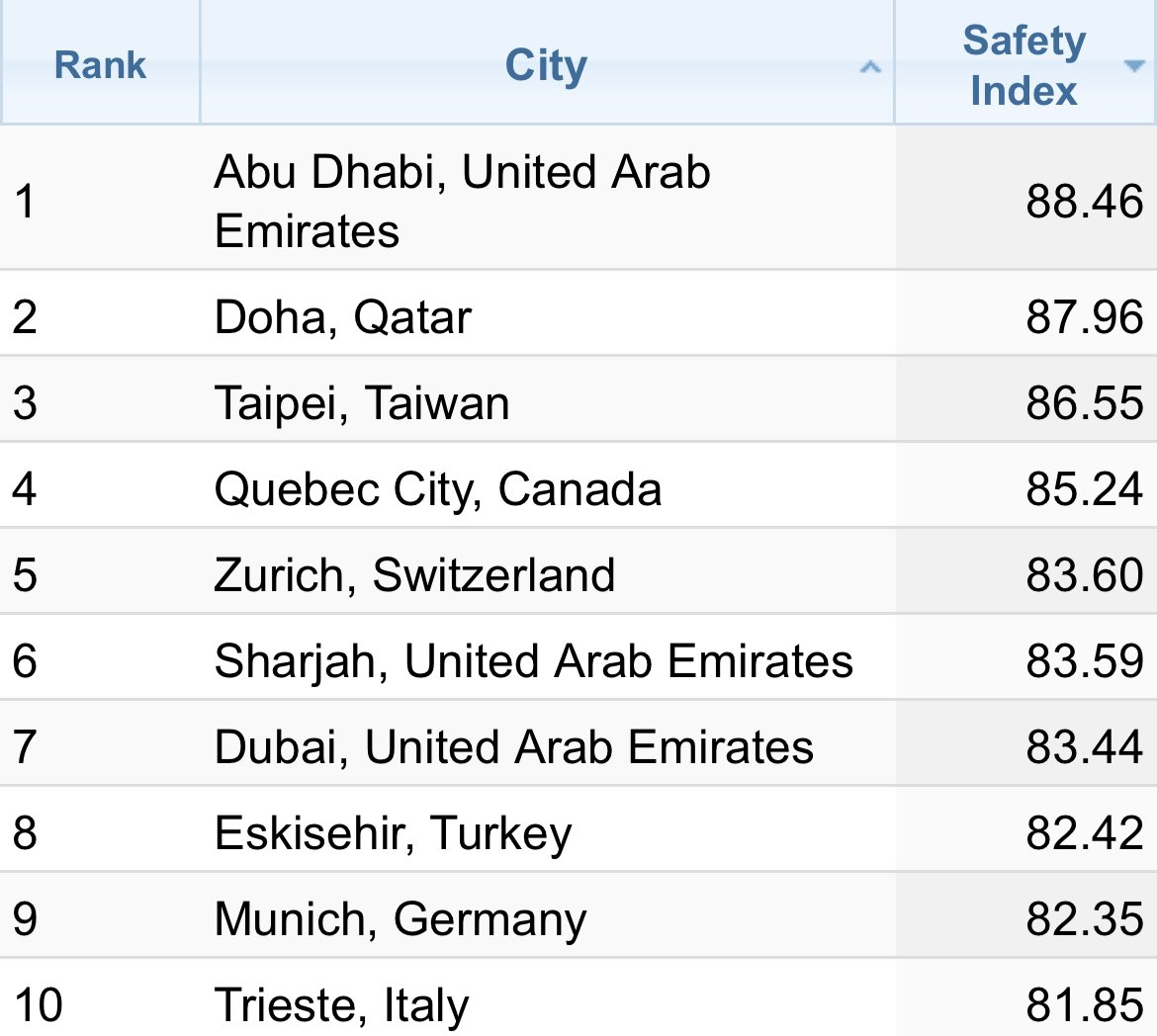 Pleased to see Abu Dhabi rank as the world's safest city for fifth year in a row. Dubai and Sharjah are also amongst the top 10, in the survey conducted by Numbeo https://t.co/EKDryjAzsf