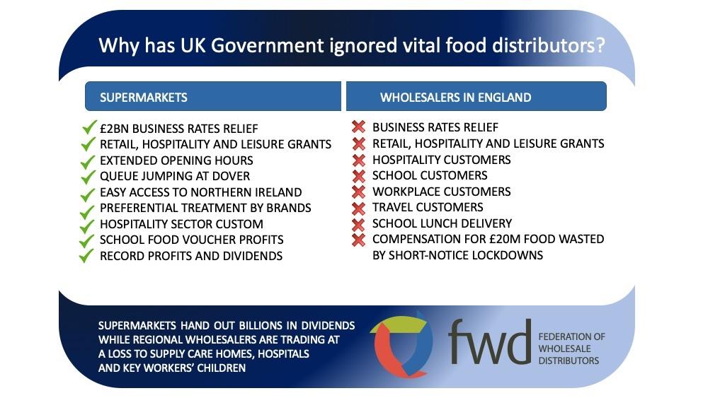 Governments support for supermarkets v. English regional wholesalers. Is this #LevellingUp? @RishiSunak @hmtreasury @DefraGovUK