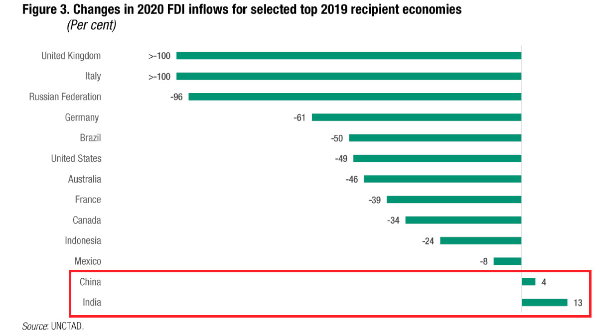 China 🇨🇳 and India 🇮🇳 were two major outliers in a gloomy year for foreign direct investment.   The two nations recorded positive #FDI growth in 2020 even as global levels sunk to lows not seen since the 1990s.