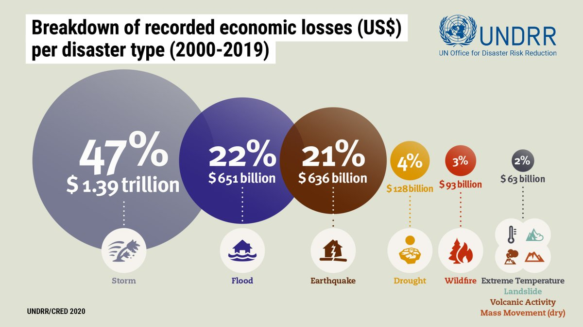 Storms and floods have caused eye-watering economic damage in the last 20 years. If world leaders fail to make greater commitments in the next stage of the #ParisAgreement these losses will worsen and undermine decades of development gains.