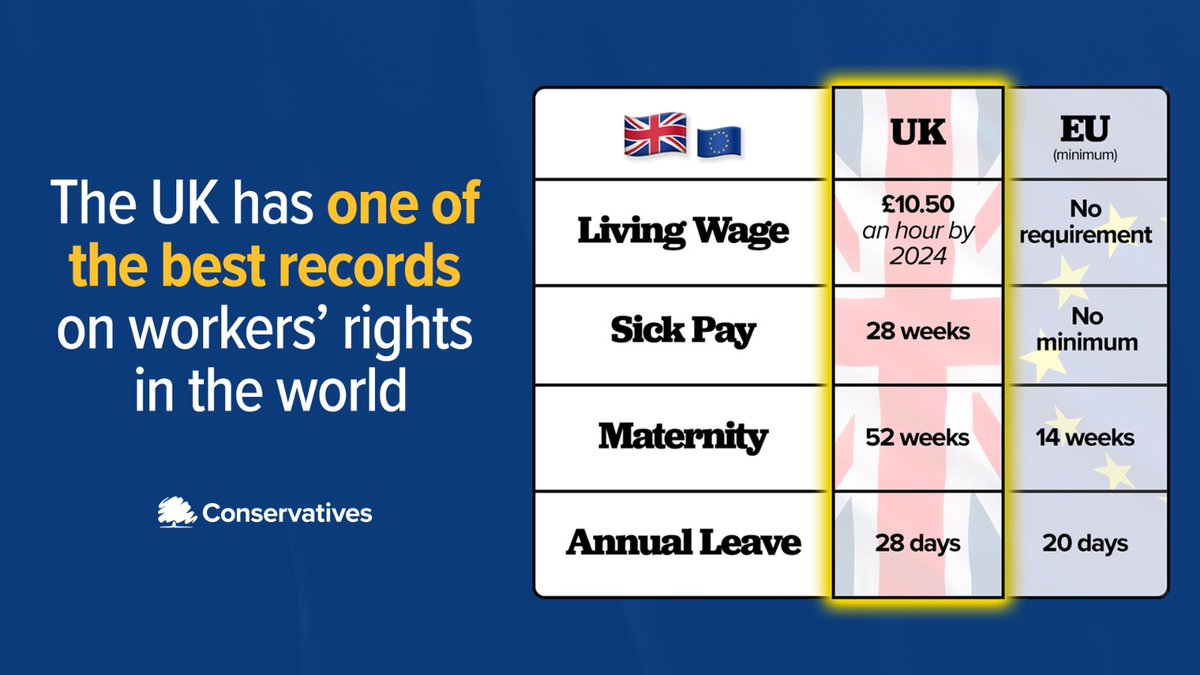 🇬🇧 The UK has set a high standard on workers rights and well continue to do so outside of the EU Living Wage 🇬🇧 £10.50 an hour by 2024 🇪🇺 No requirement Sick Pay 🇬🇧 28 weeks 🇪🇺 No requirement Maternity 🇬🇧 52 weeks 🇪🇺 14 weeks Annual Leave 🇬🇧 28 days 🇪🇺 20 days