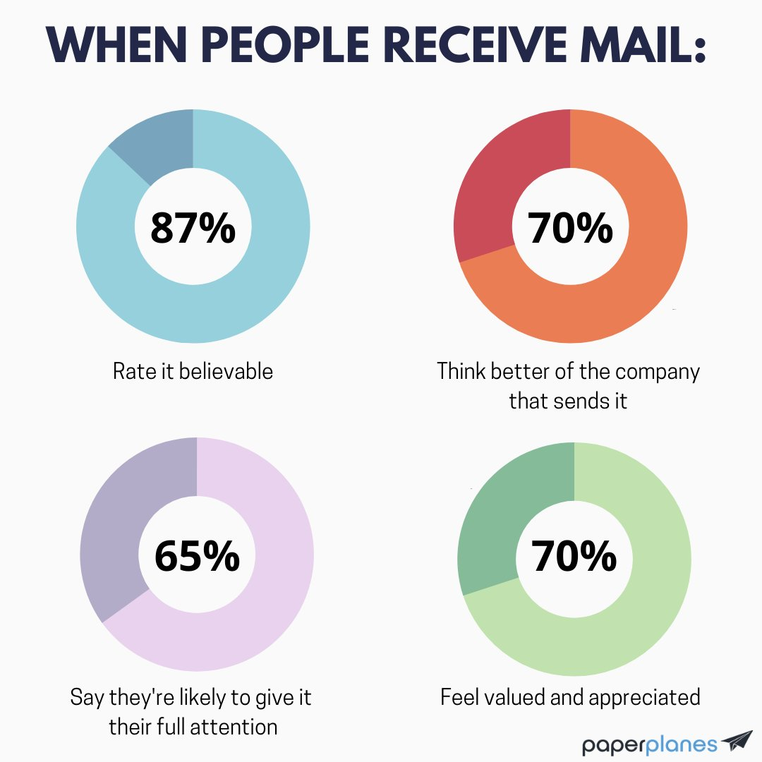 With 70% of marketers turning to email, social media and online display for re-targeting, why not zig when others zag through a trusted channel that gets you noticed?https://t.co/rbF2CZHO4p   #directmail #startup​ ​#business​ ​#entrepreneur​ ​#marketing​ ​#success​ ​#email #sale https://t.co/RBwPeNoIBN
