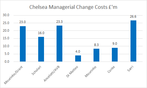 Replying to @KieranMaguire: Chelsea under Abramovich have spend £110 million on manager payoffs before today.