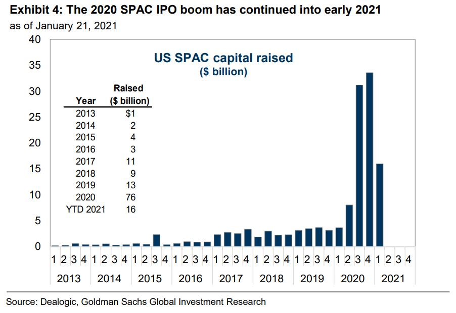 The SPAC boom in one chart (via GS)