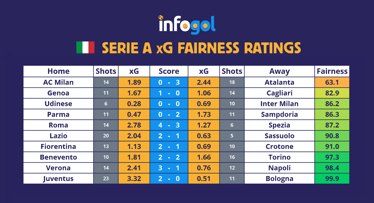 Serie A results, xG - Round 19
