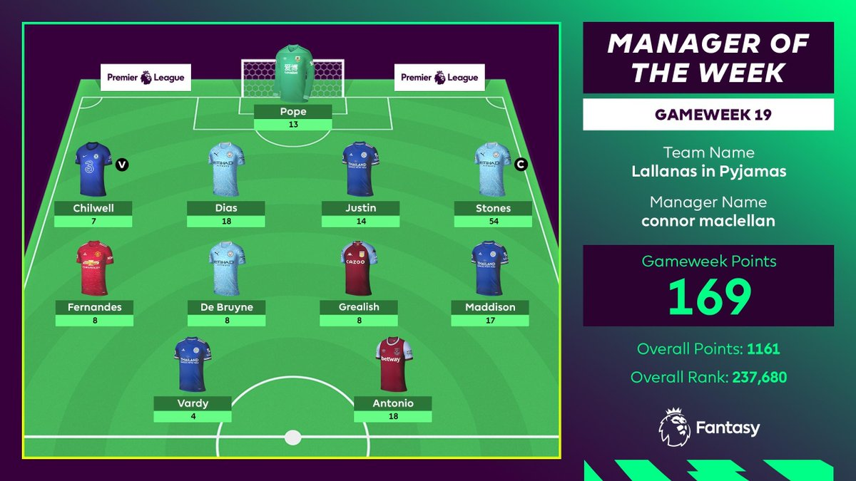 🥇 169 POINTS 🥇  A sensational captaincy choice by #FPL Manager of the Week, Connor MacLellan