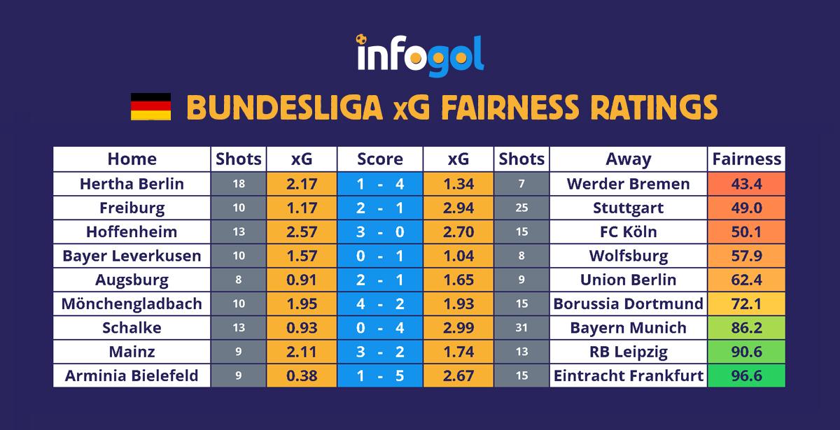 Bundesliga results, xG - Round 18