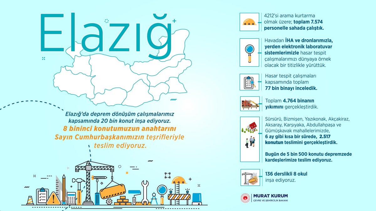 Elazığ'da deprem dönüşüm çalışmalarımız kapsamında 2️⃣0️⃣.0️⃣0️⃣0️⃣ konut inşa ediyoruz.  🏘🏘🏘  8️⃣0️⃣0️⃣0️⃣. konutumuzun anahtarını Sayın Cumhurbaşkanımız @RTErdogan'ın teşrifleriyle teslim ediyoruz.  🔑👨👩👧👦  #Elazığa8binKonut