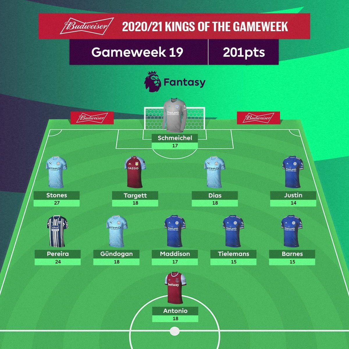 👑👑👑👑👑👑👑👑👑👑👑  Your @budfootball Kings of GW19 🙌  #FPL